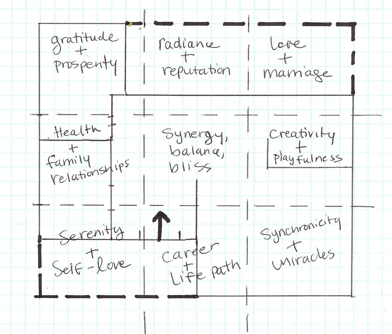 diy feng shui part 4 how to draw your bagua tess whitehurst. Black Bedroom Furniture Sets. Home Design Ideas